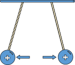 Physic diagram: positively charged pith balls repel