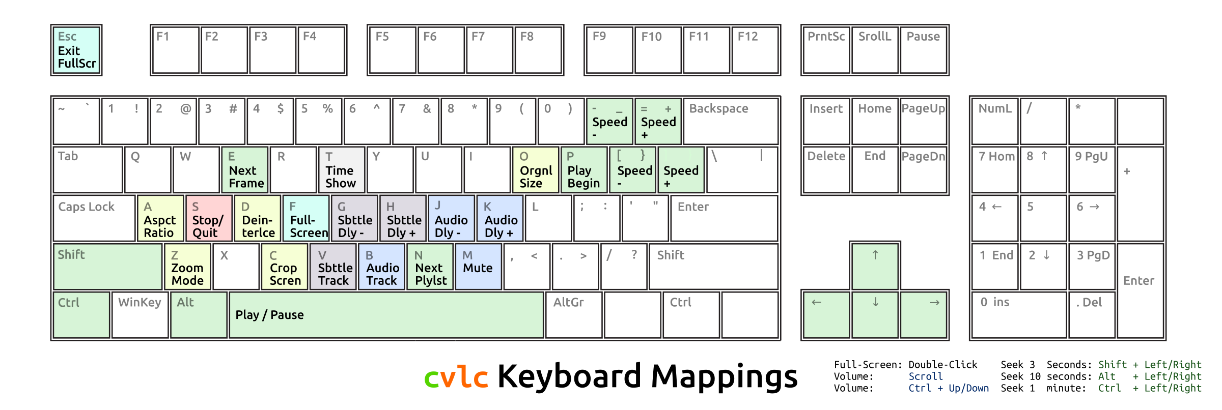 Keyboard mappings for clvc by Todd Partridge - Gen2ly