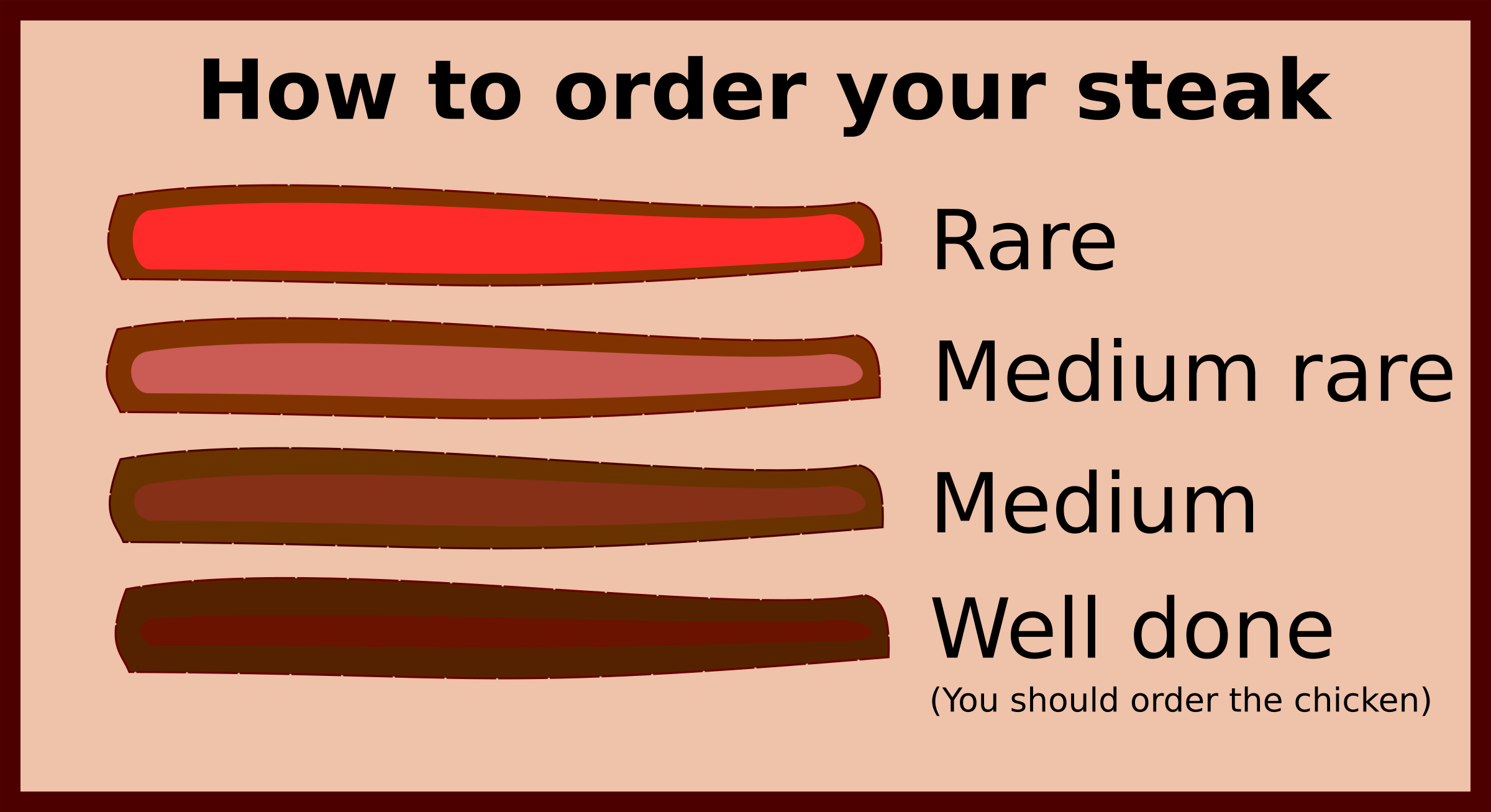 Steak Guide by stevepetmonkey