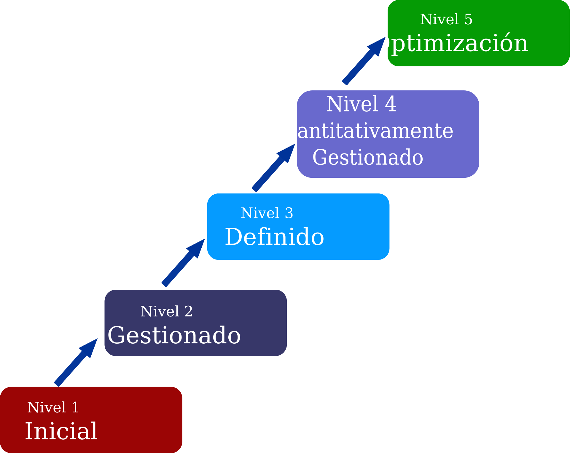 CMMI Levels by rendon