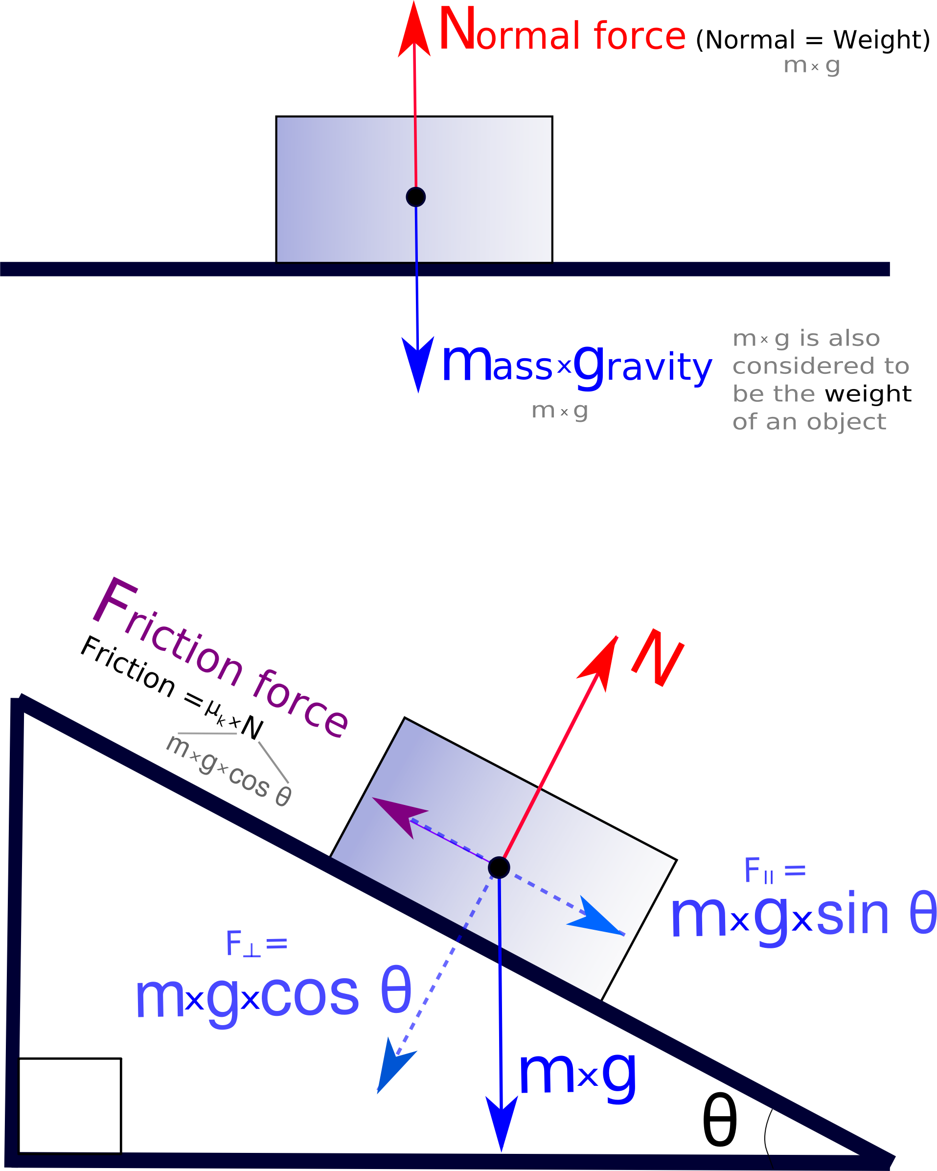 Force - Free Body Diagram by Magirly