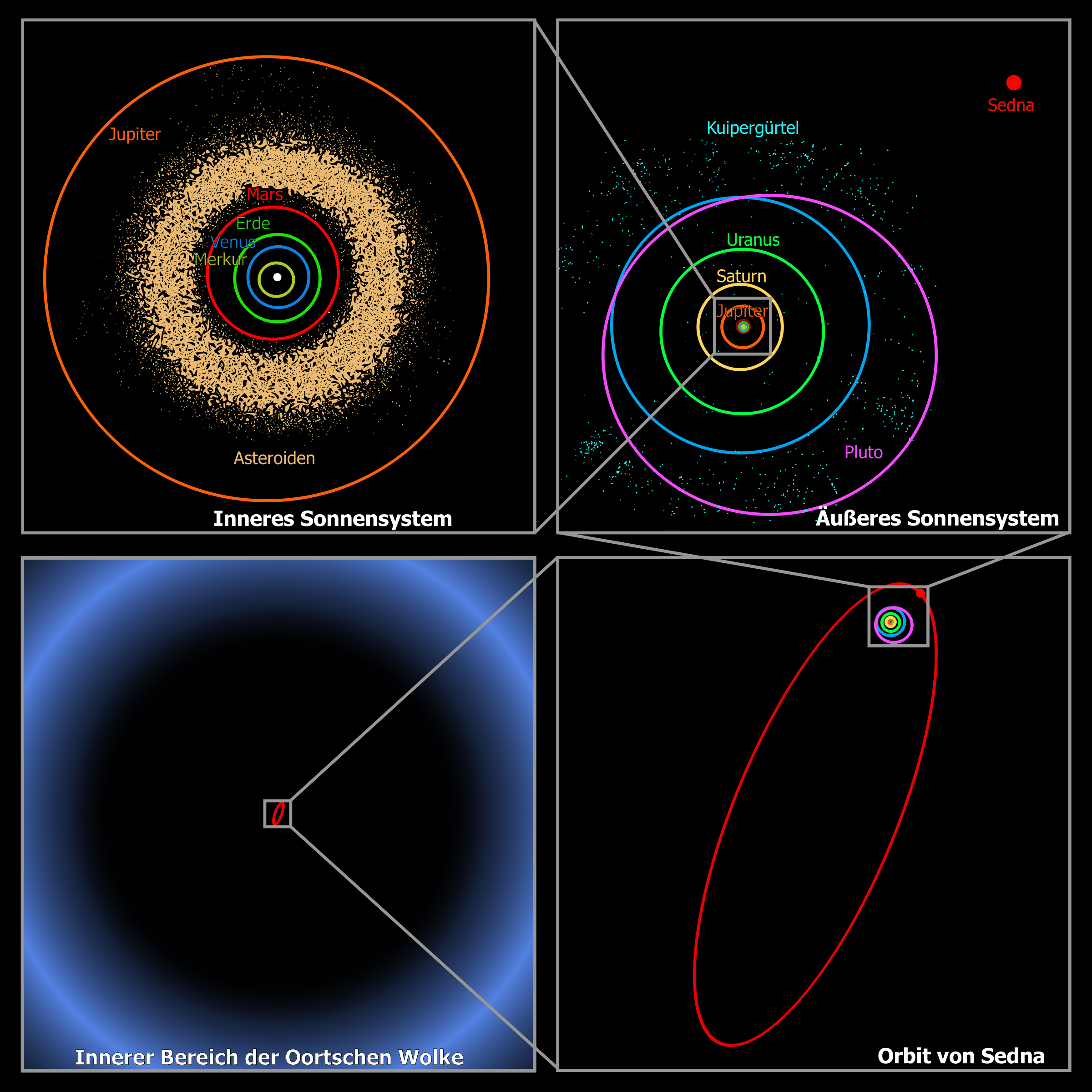 Clipart - Oort Cloud Sedna Orbit