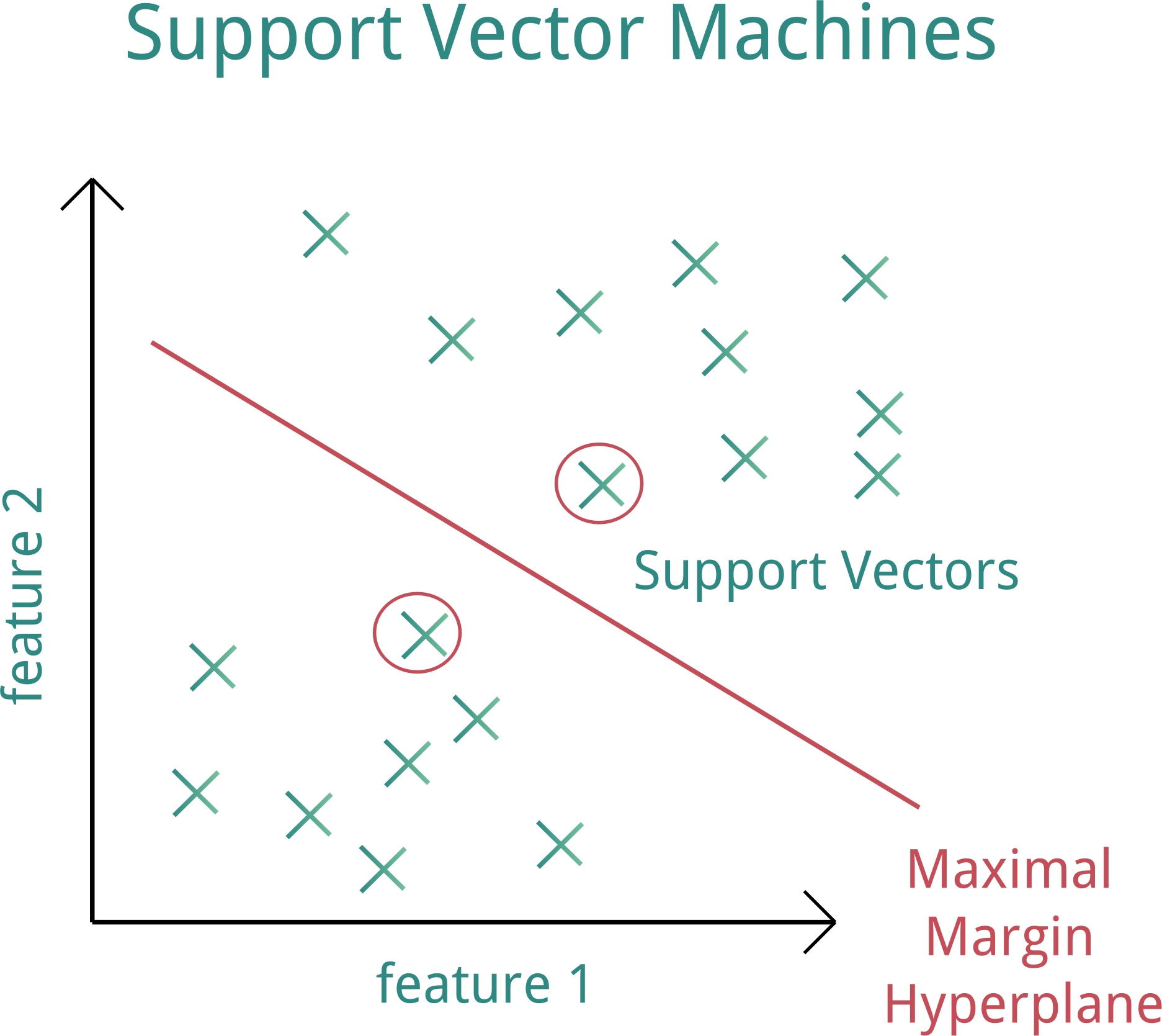SVM (Support Vector Machines) by Suzana_K