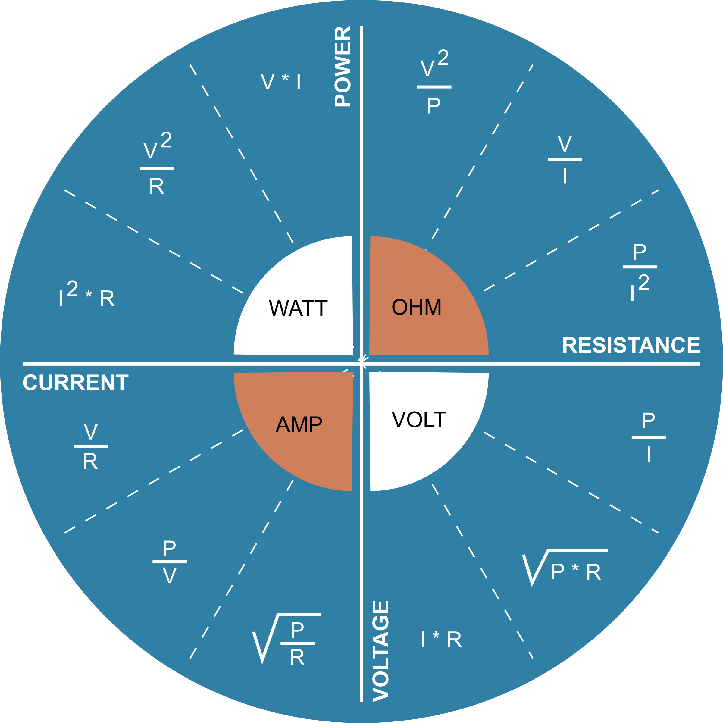 Power Voltage Current Resistance relationship by eternaltyro