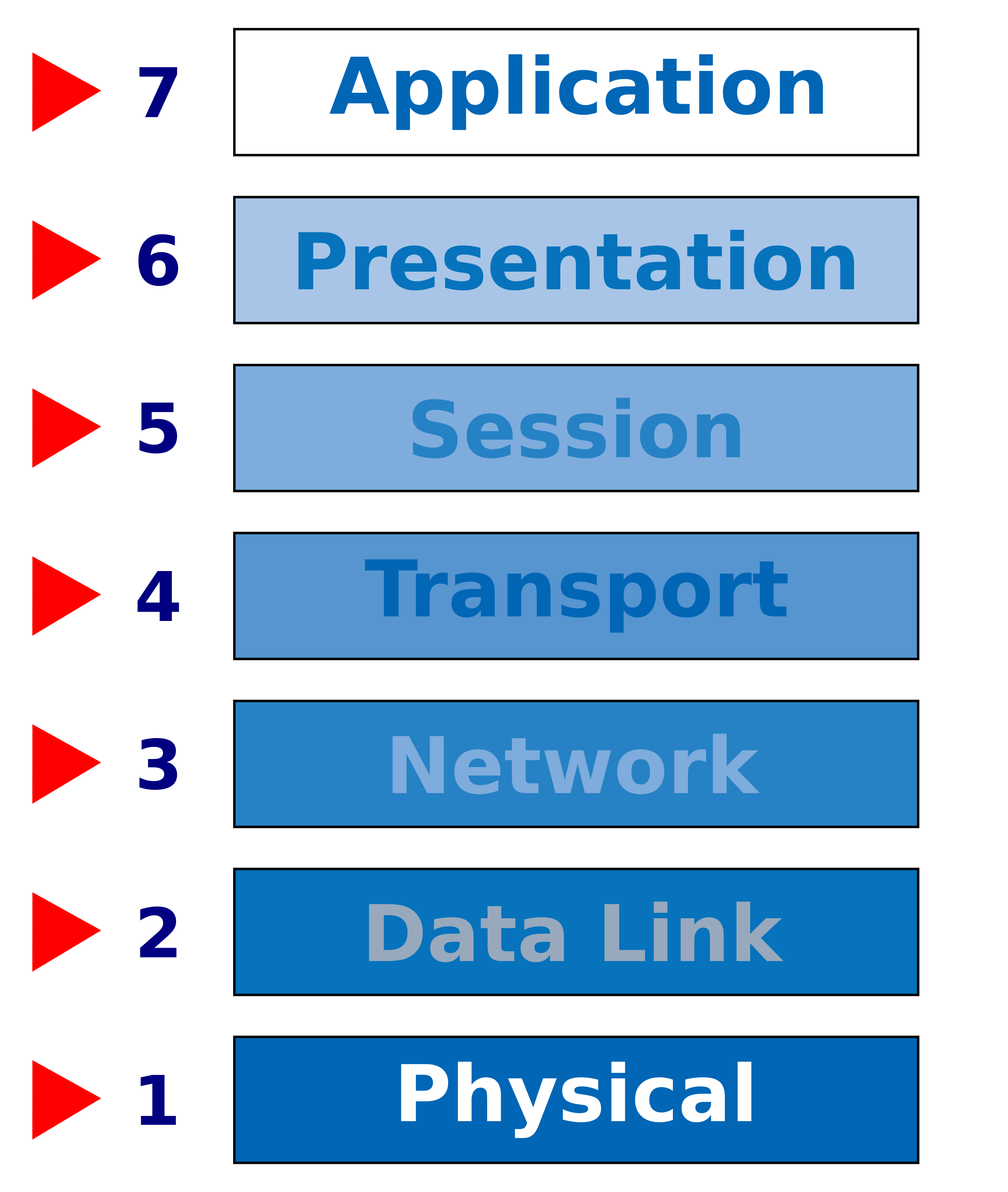 OSI Network Model by dennisk