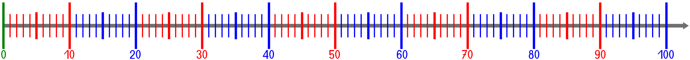 natural number line 100 with colored scale by frankes