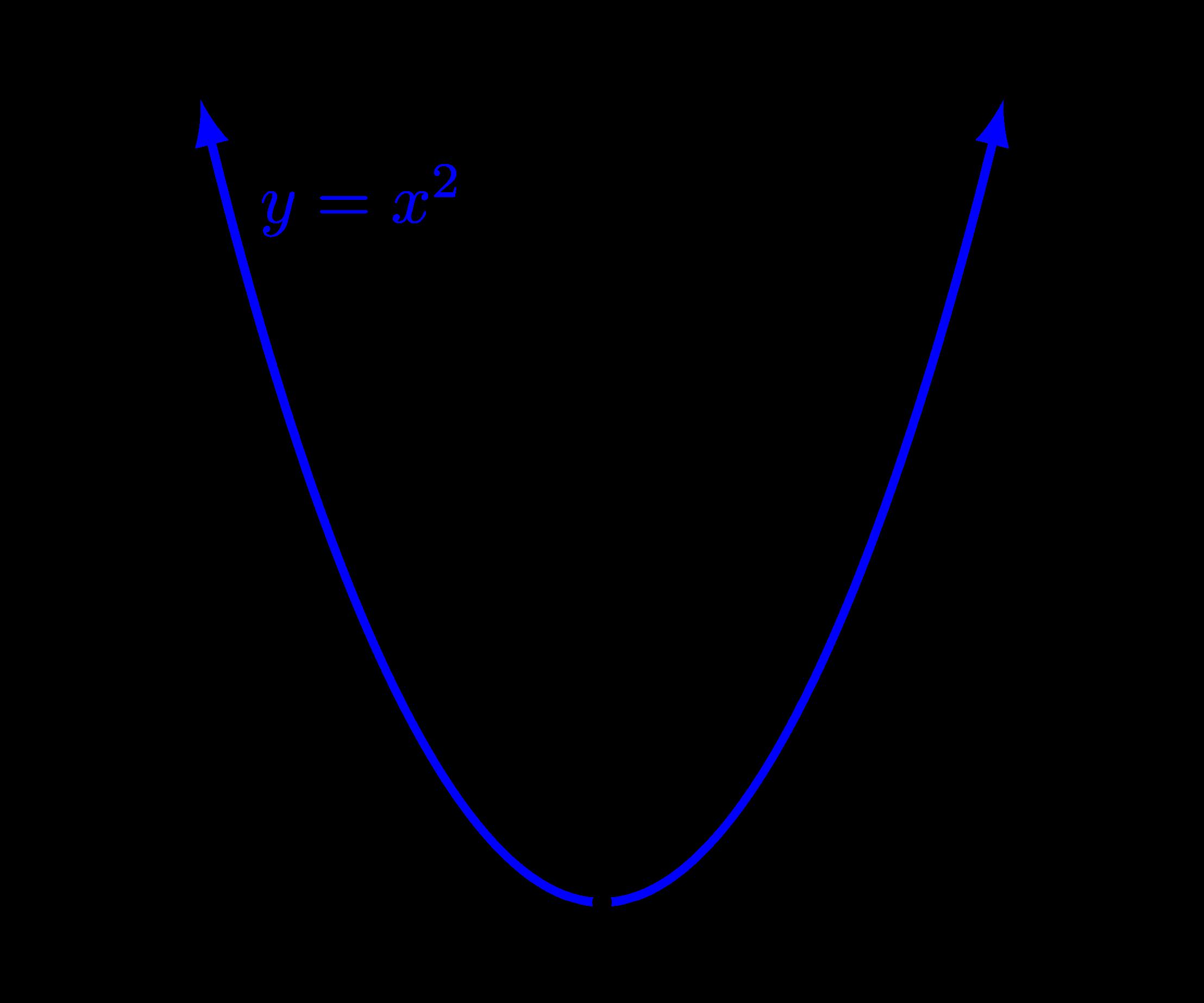 Clipart Funcion X 2