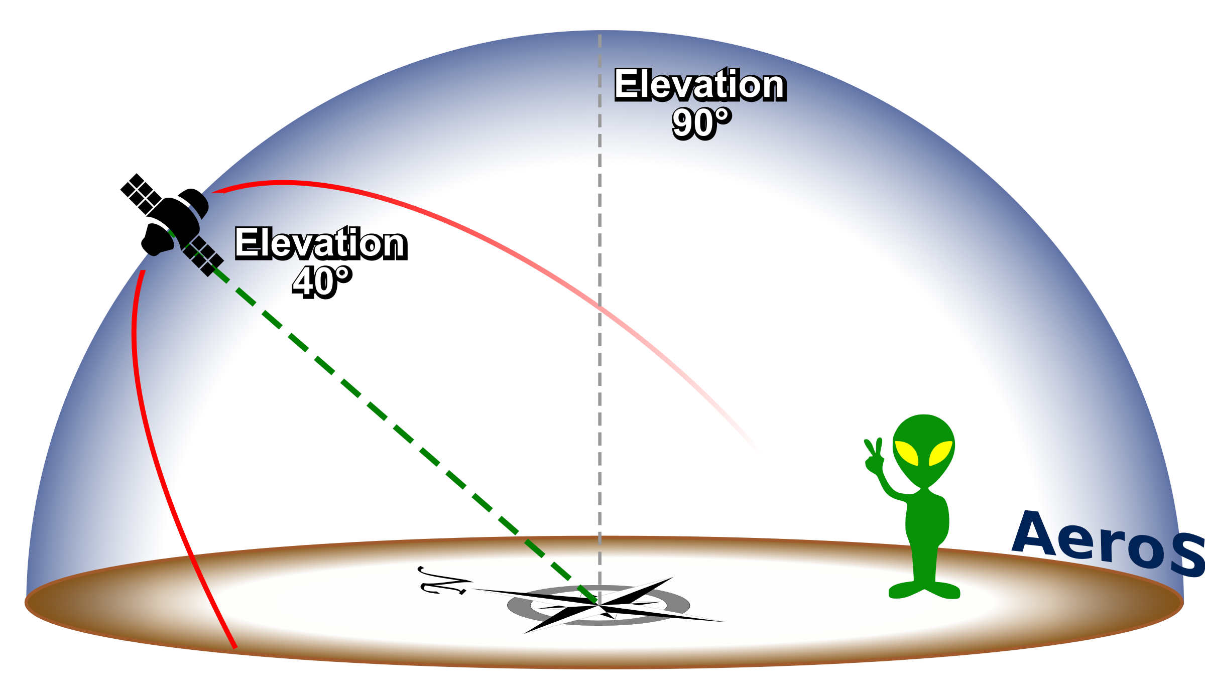 Measuring Elevation From The Horizon by AeroGeek