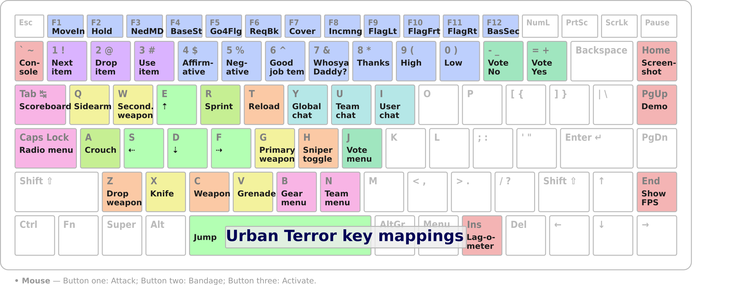 Urban Terror key bindings  by Gently