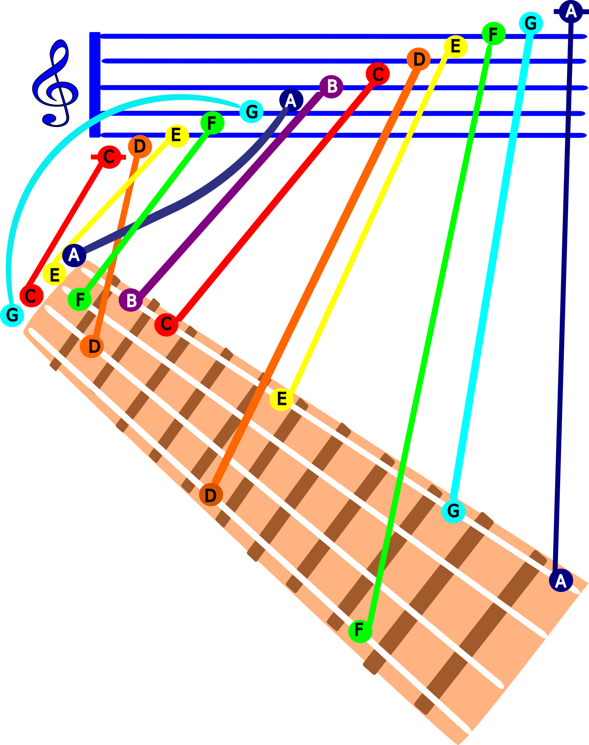 GCEA Ukulele C Major scale  by bedpanner