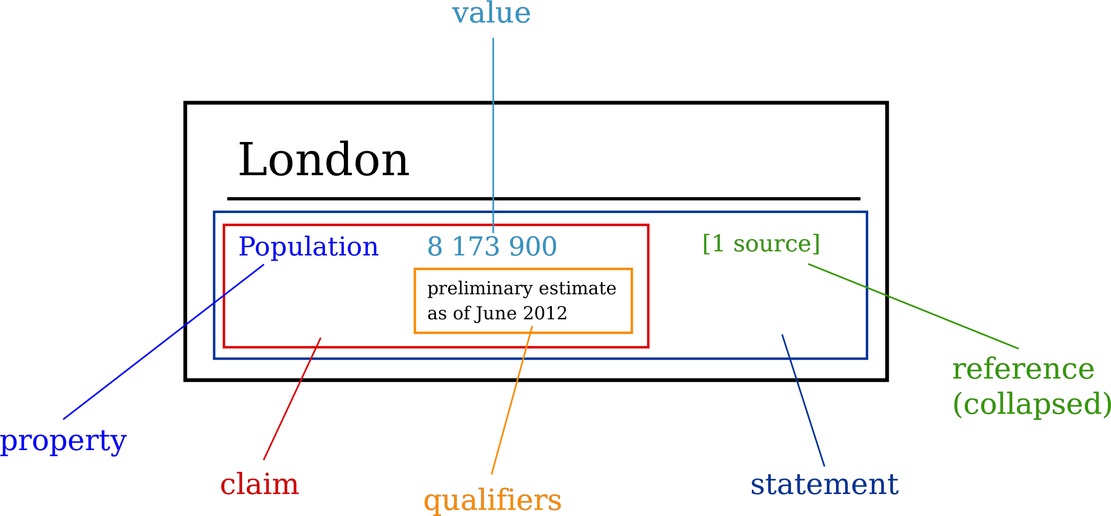 Wikidata Statement by smalyshev