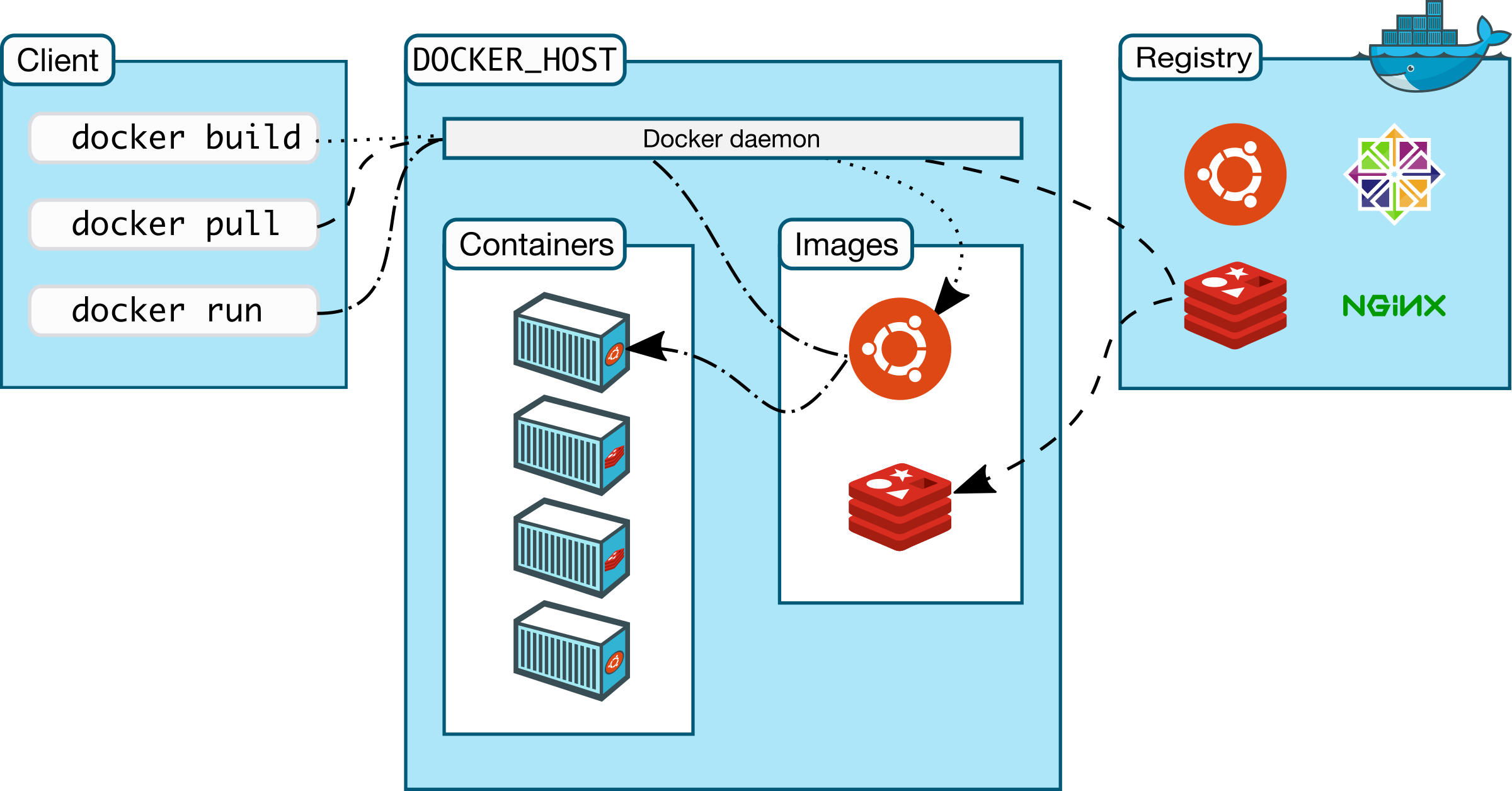 docker architecture by nhumrich