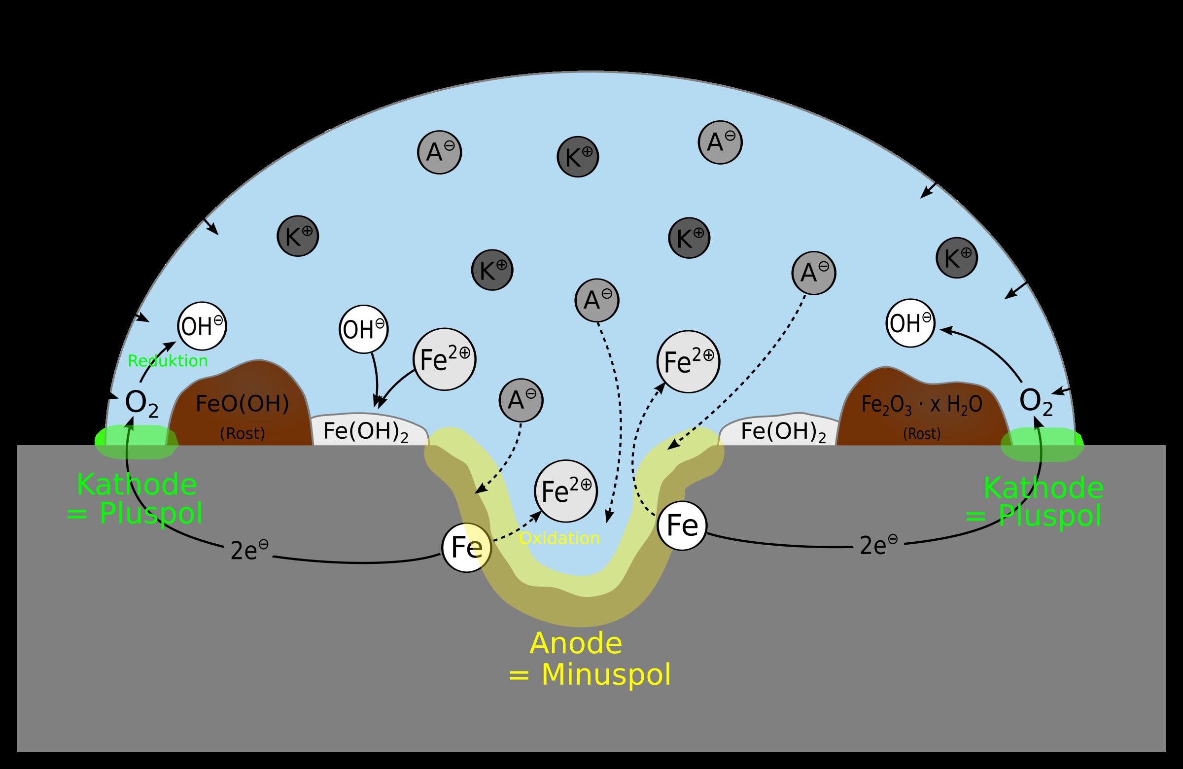 Clipart rosten mit ionen mit beschriftung