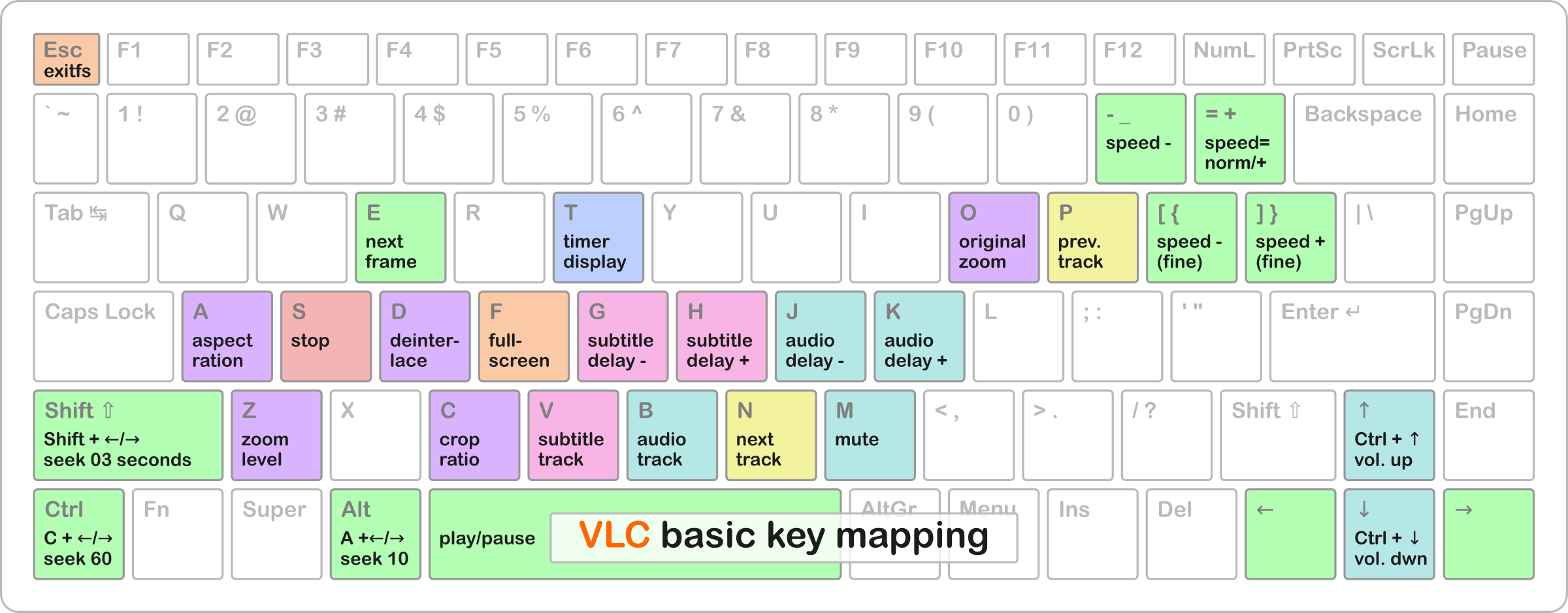 VLC basic key mapping by Todd Weed