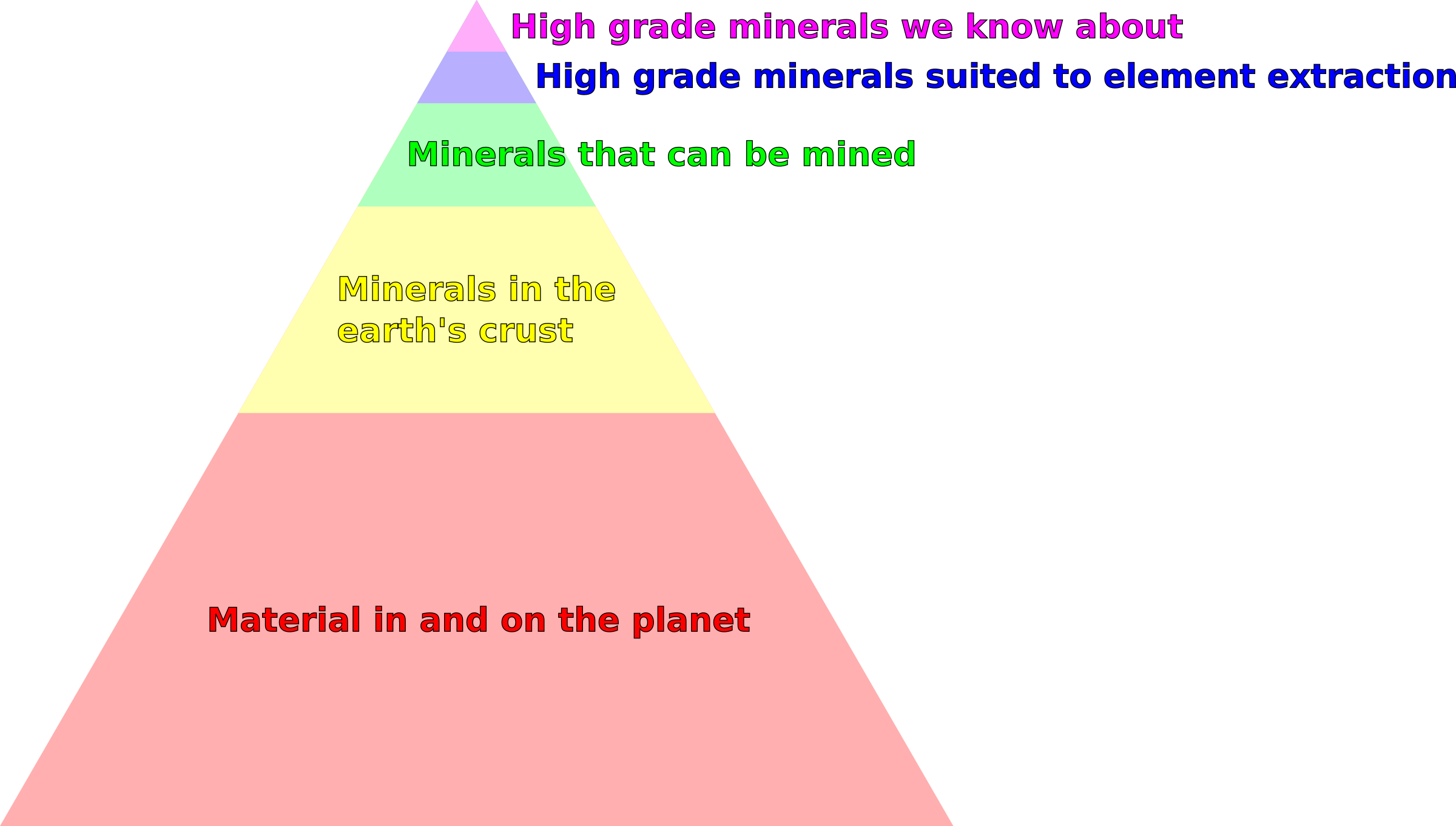 Natural resources pyramid 2 by Firkin