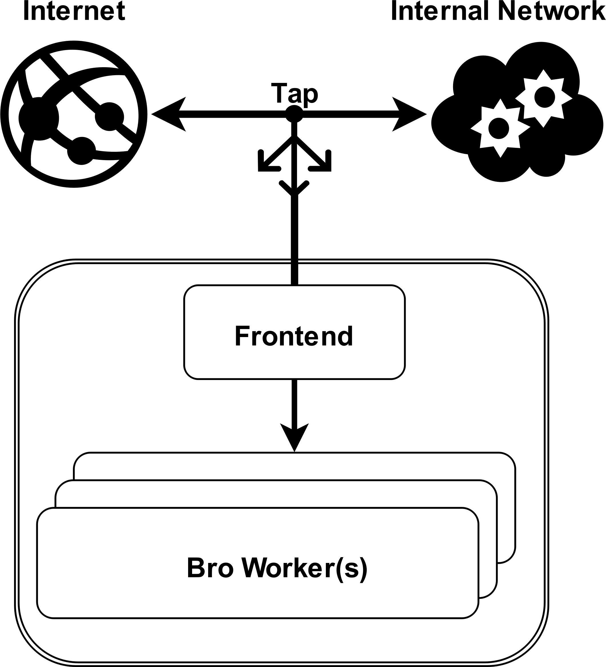 bro-overview graph by cset_paper