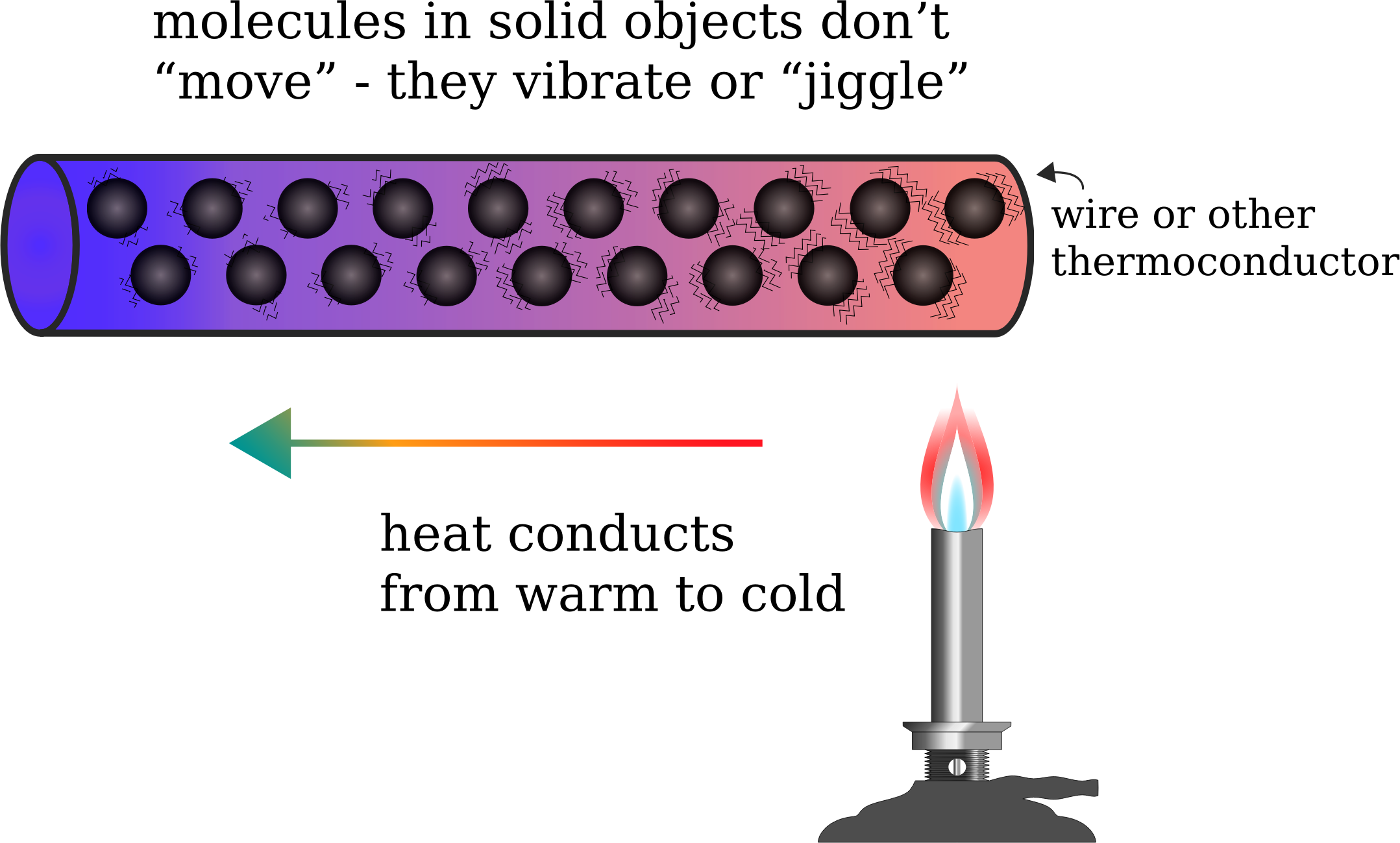 Clipart - Heat Conduction
