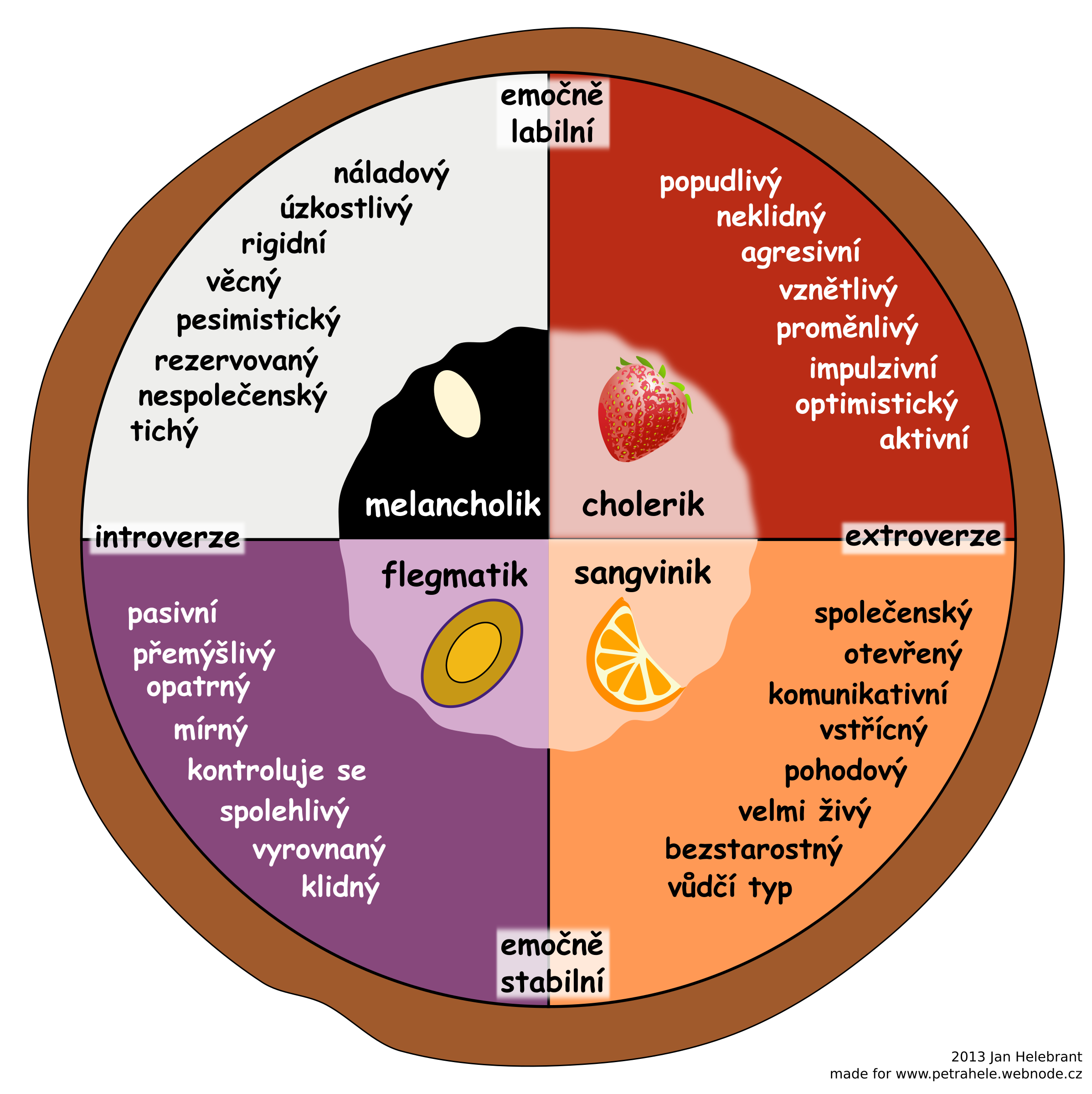 Temperament pie chart according to Eysenck (Czech) by Juhele