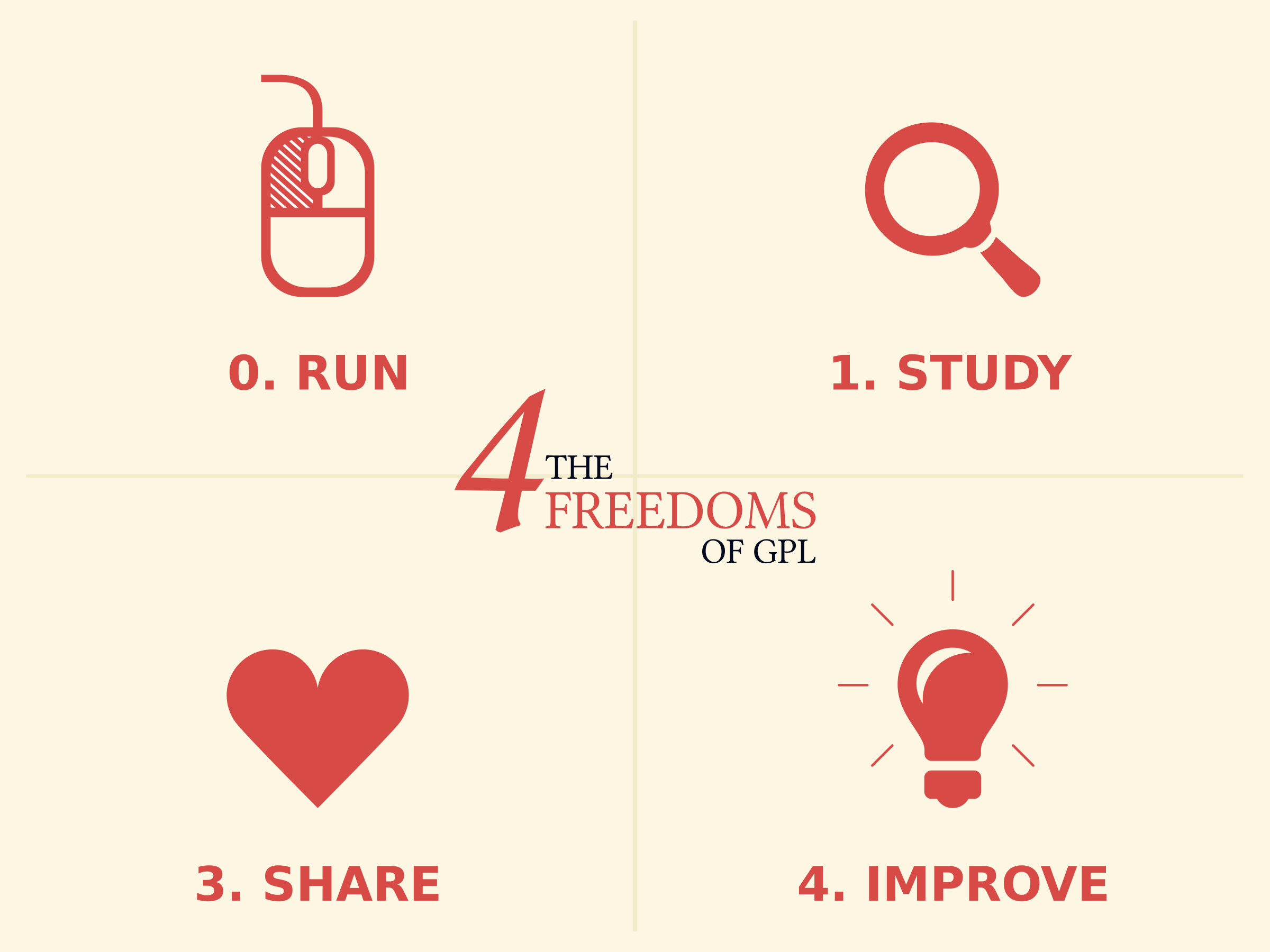 Four freedoms of Free Software by eternaltyro