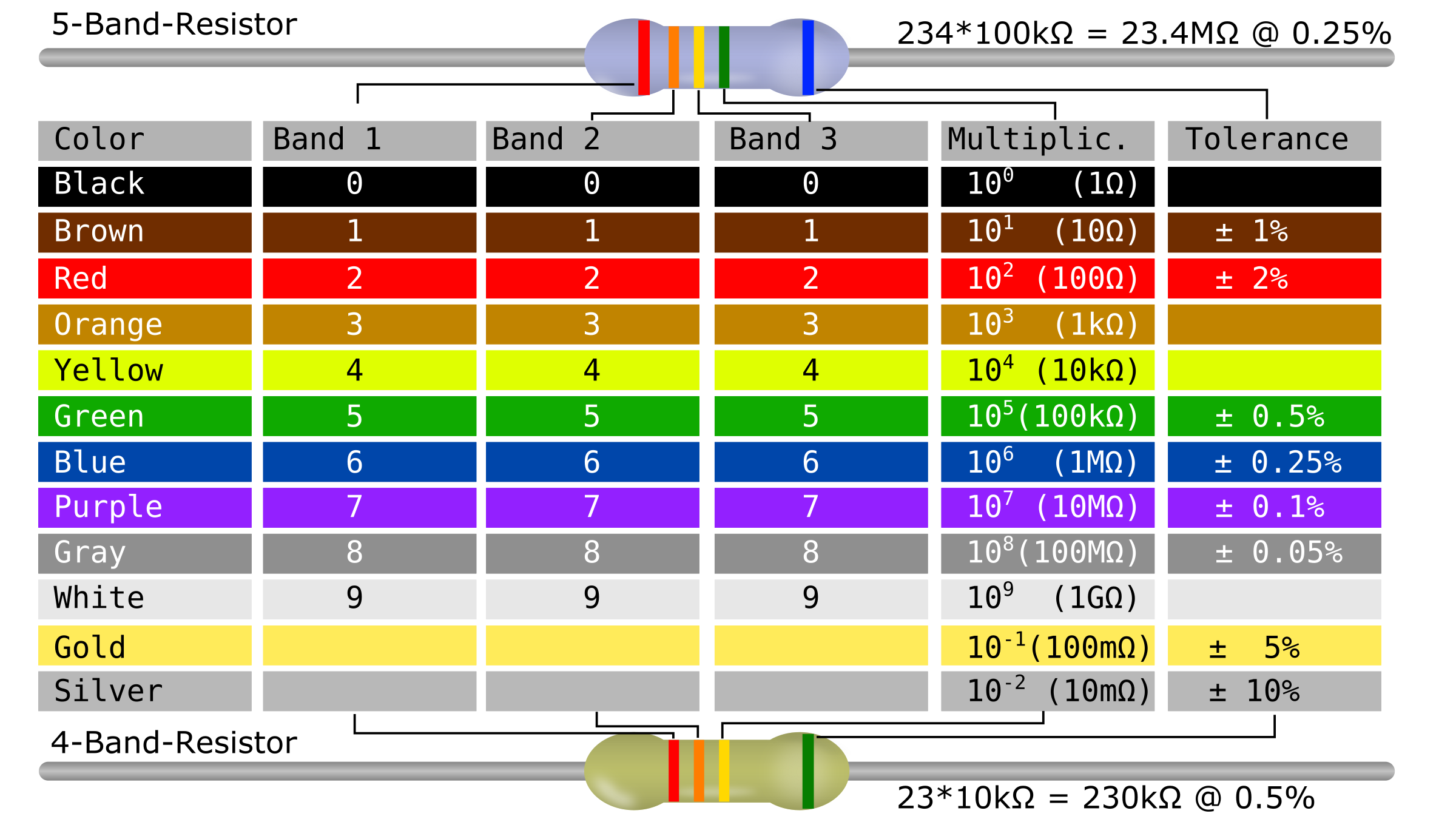 Nutral Colors Clipart Resistor Color Code Table