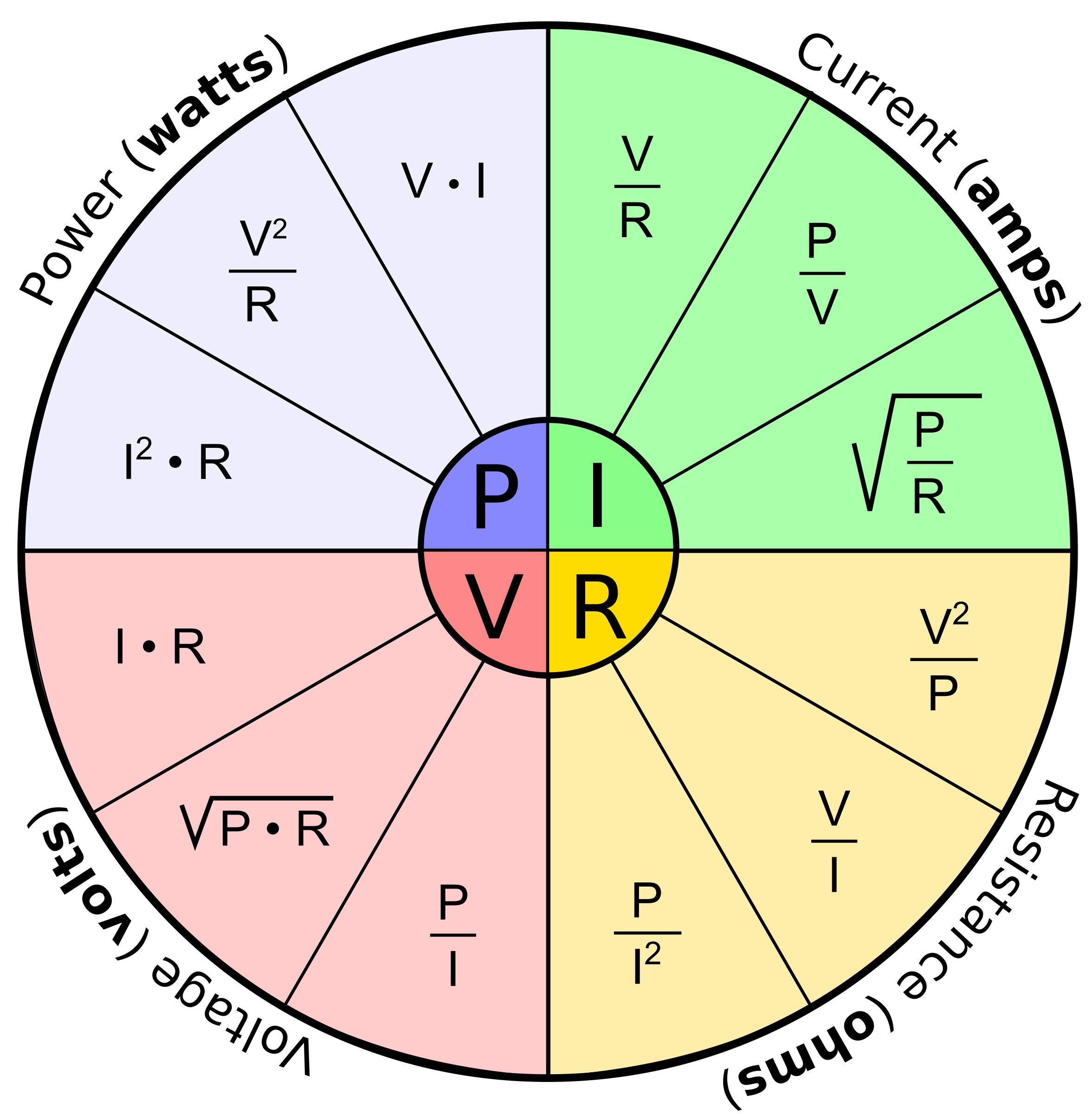 PVCR Relationship Formula Circle by XSapien