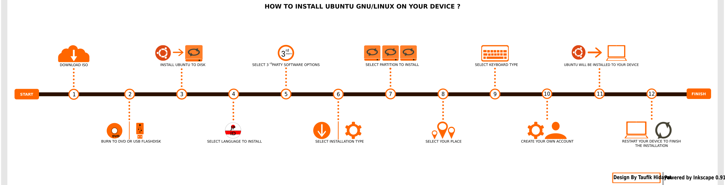 How to Install Ubuntu GNU/Linux on Your Device ? by taufikhidayat