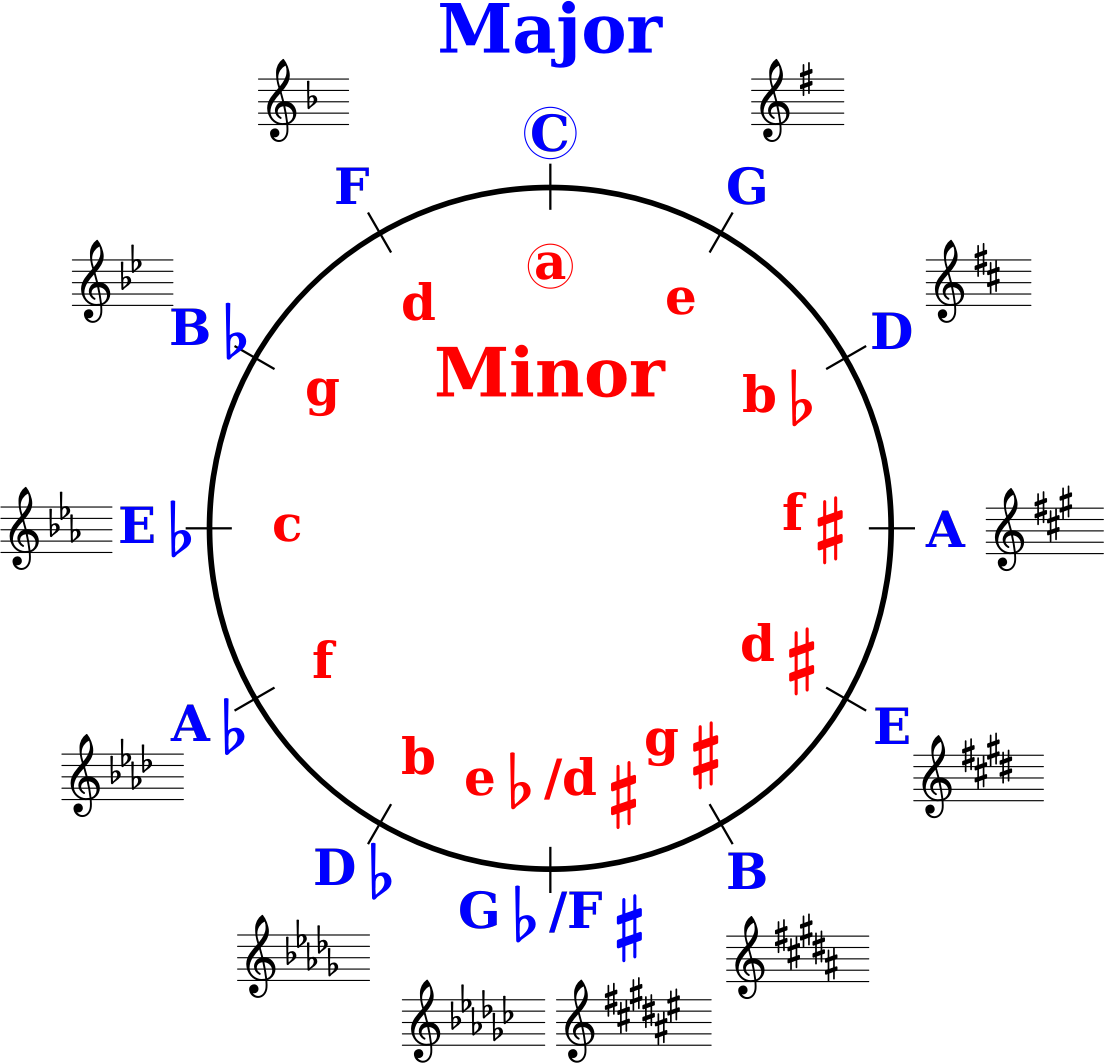 Circle of Fifths by Manuela.