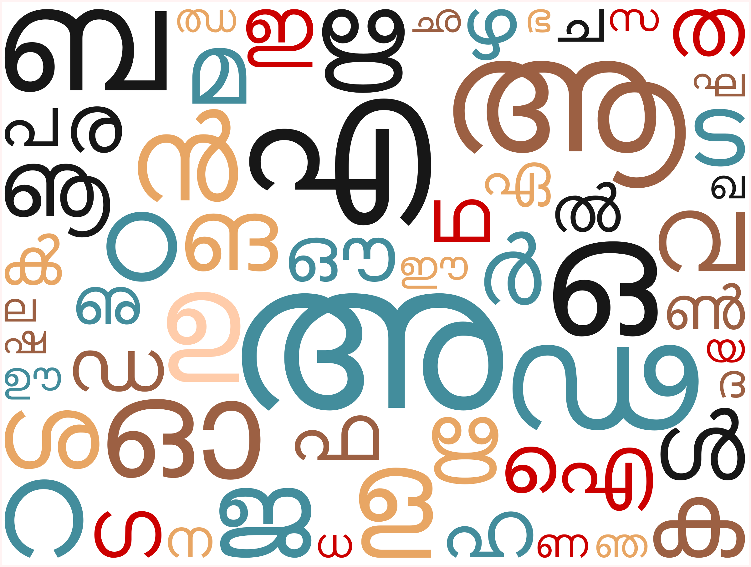 Malayalam Script (Akasharamala) as Word Cloud  by navaneethks