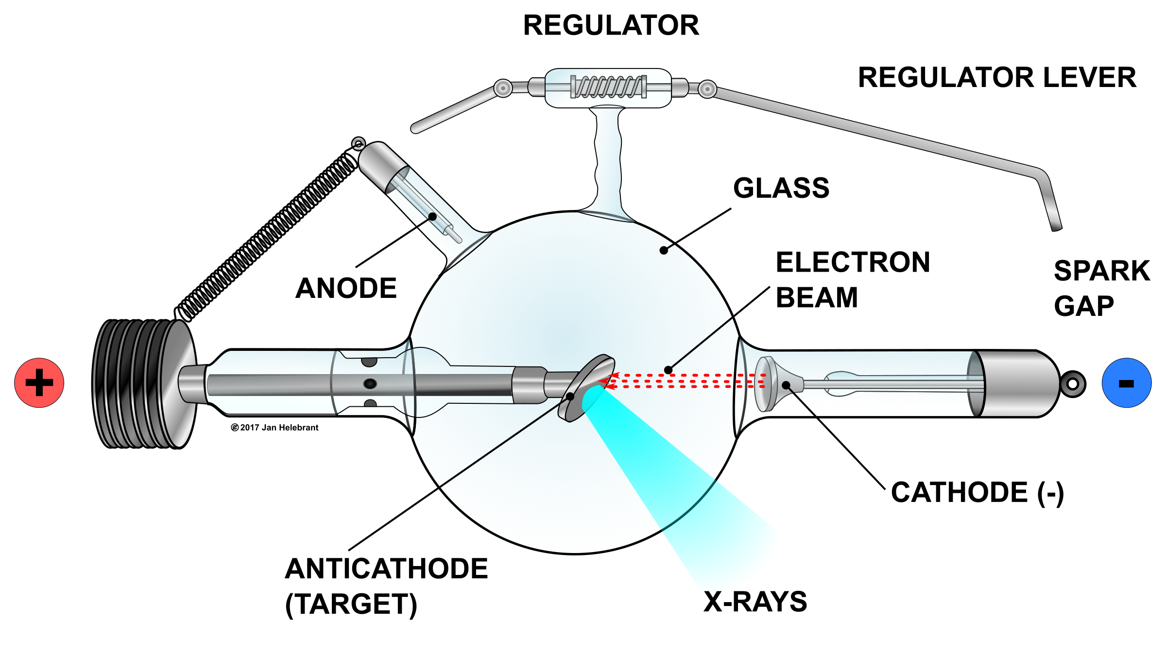 Illustration of Crookes X-ray tube by Juhele