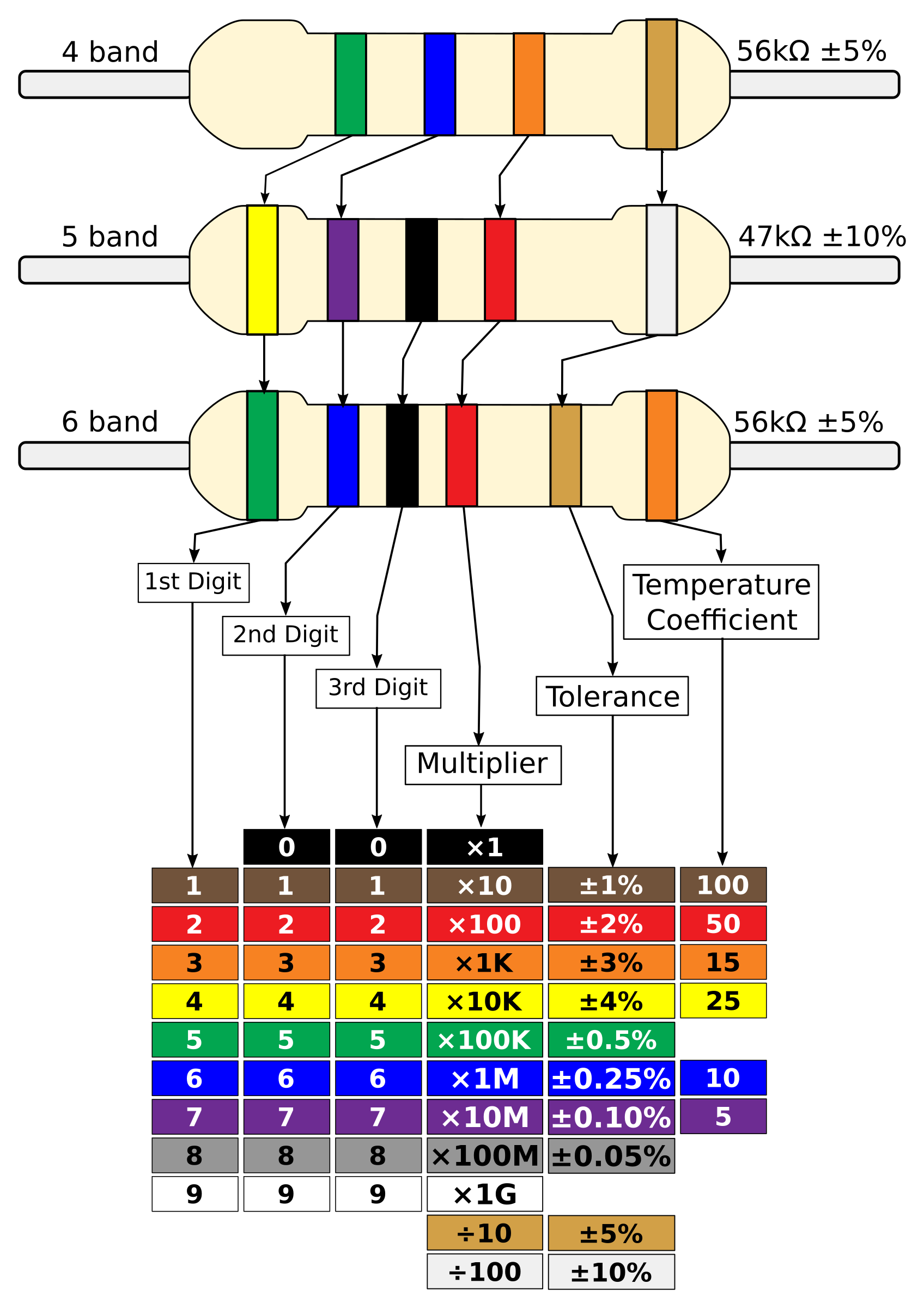 Clipart resistor colour chart 4 5 6 bands resistor colour chart 4 5 6 bands nvjuhfo Gallery
