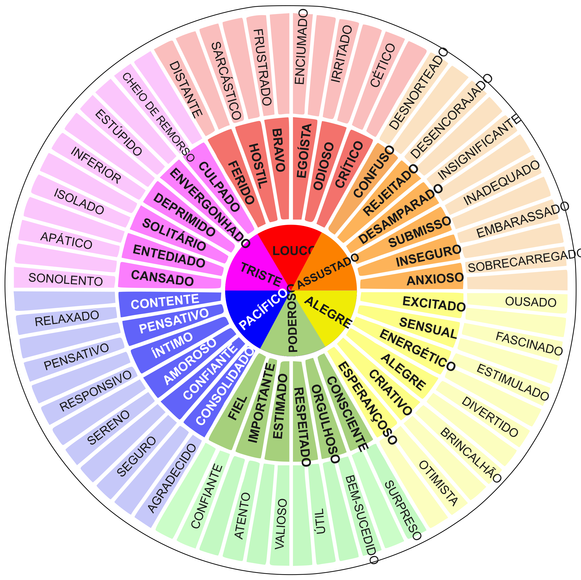 The feeling wheel (portuguese) by ezequias