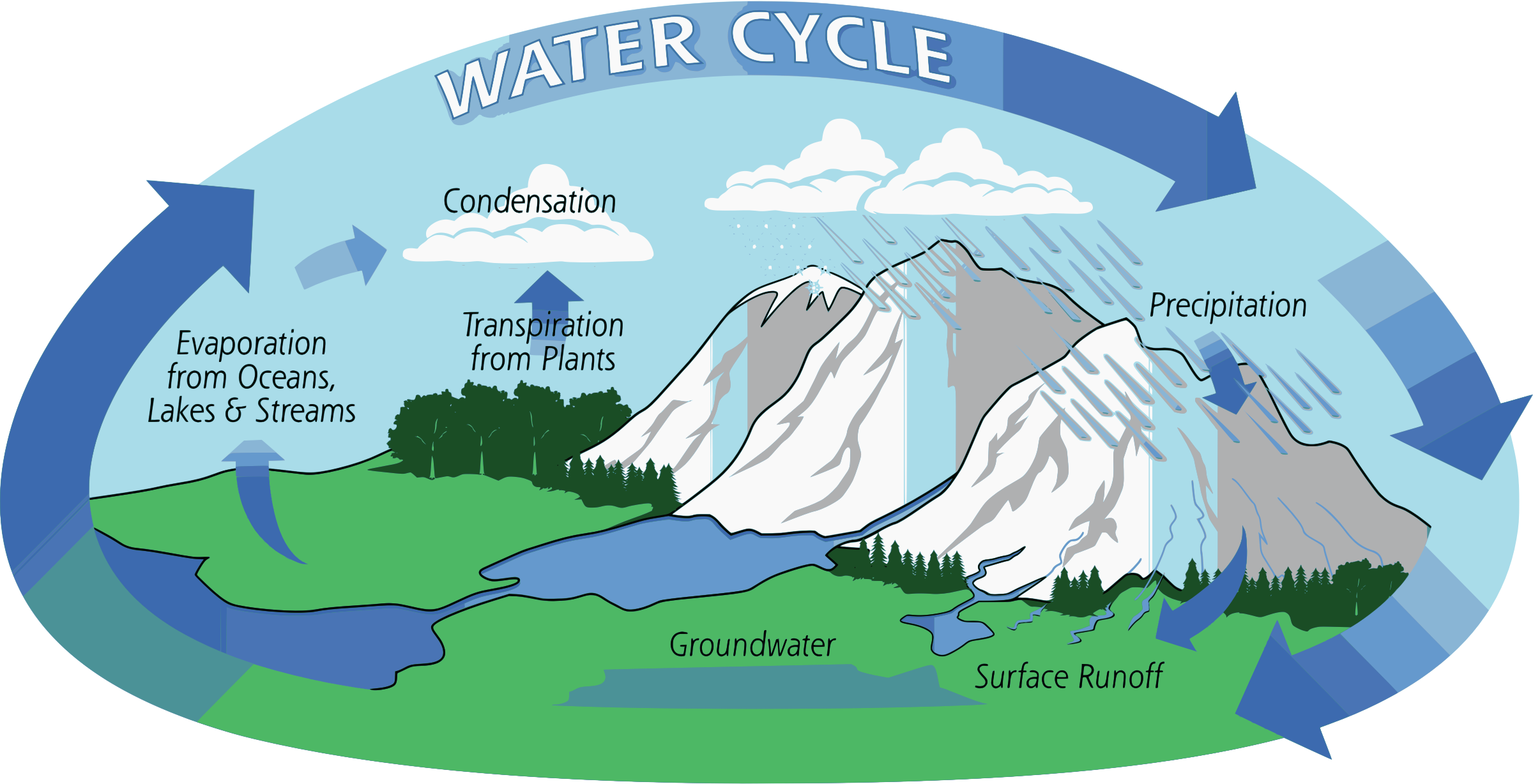 clipart water cycle rh openclipart org water cycle diagram clipart Black and White Clip Art Water Cycle