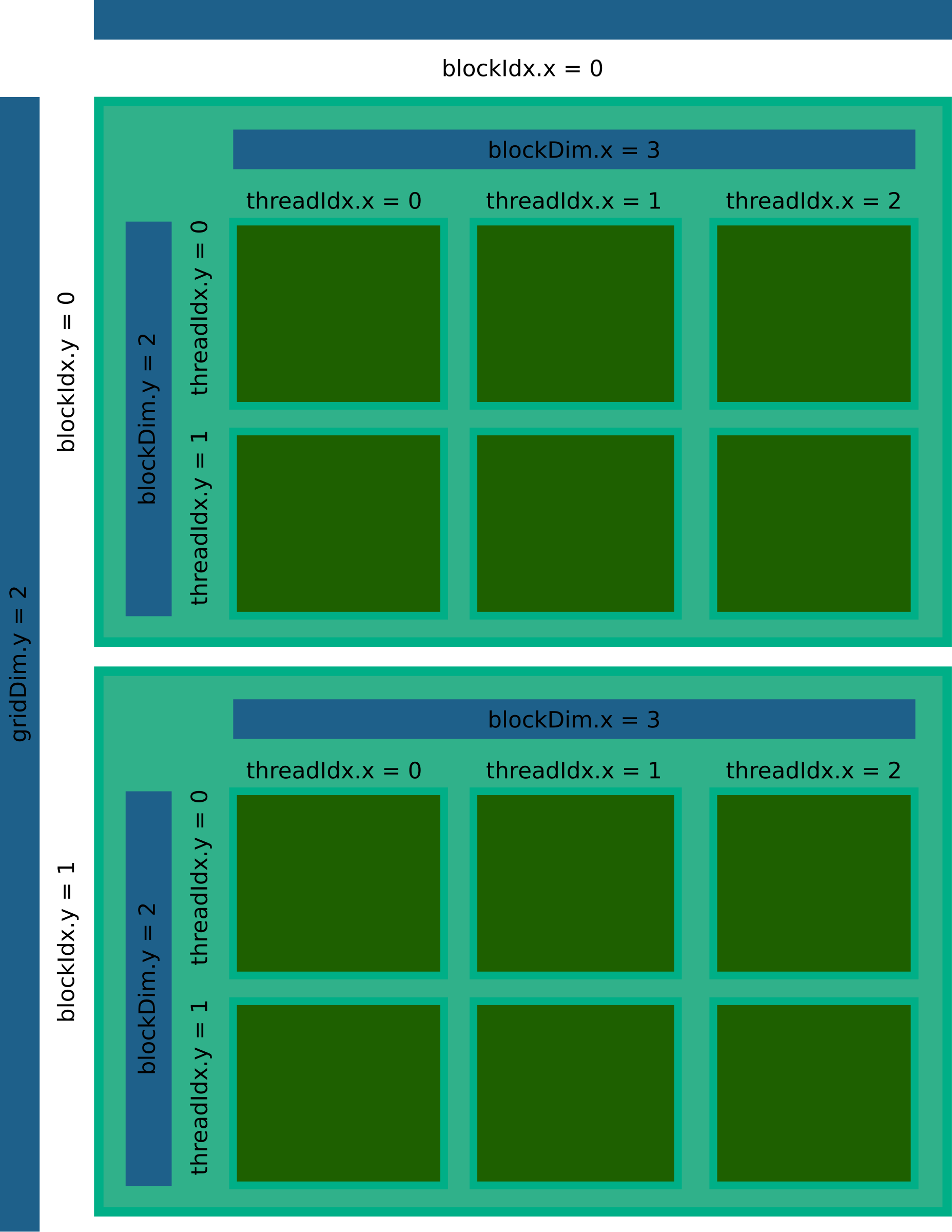 cuda block layout 3 by kindlychung