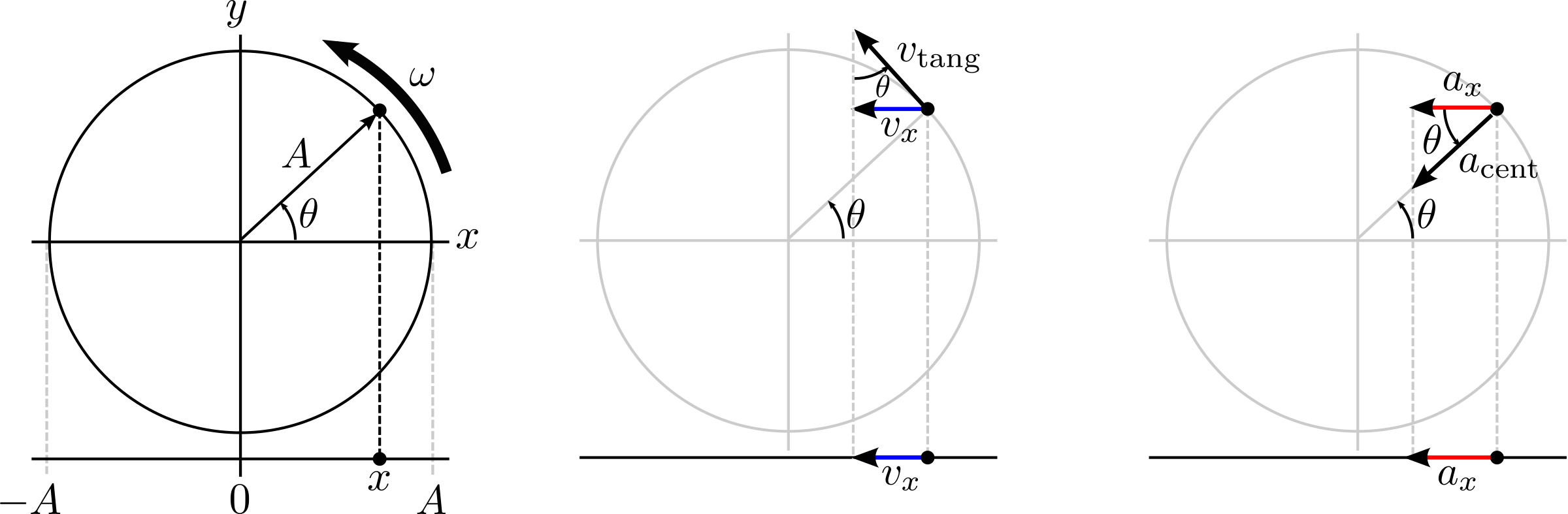 shm projection of circular motion by cbeau
