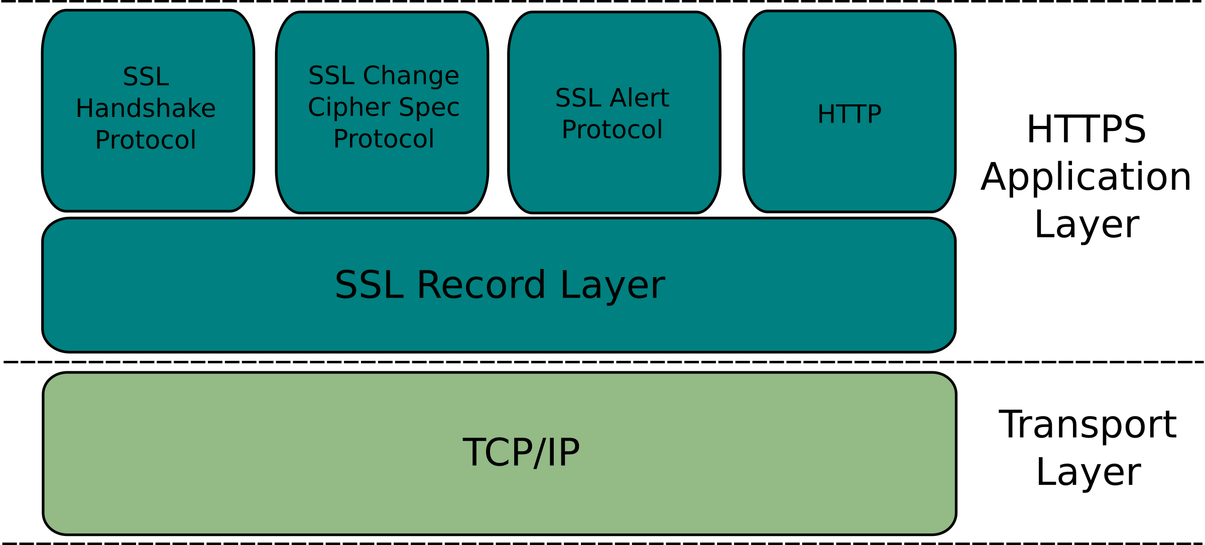 HTTPS Application Layer by 1in9ui5t
