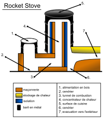 Rocket Stove schema by nbcorp - A schema of a rocket stove