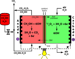 Прямые метанола щелочных топливных цвет - Кох электролит. прямая,метанол,щелочная,топливный элемент,электрод,наука...