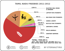 TN Freebies 2011-2012 by eternaltyro - A pie chart illustrating FREEBIES promised and the budget allocated for them by the Tamil Nadu government for the 2011-2012 FISCAL year.