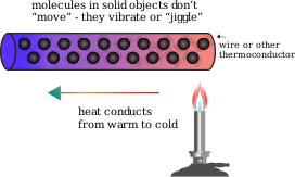 https://openclipart.org/image/300px/svg_to_png/241208/Conduction.png