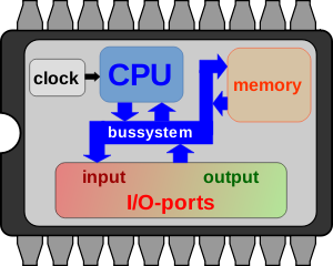 https://openclipart.org/image/300px/svg_to_png/252719/microcontroller_simple_scheme.png