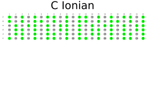 https://openclipart.org/image/300px/svg_to_png/267886/C-Ionian-scale-guitar-fret-board.png