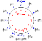 https://openclipart.org/image/300px/svg_to_png/268036/Circle_of_Fifths.png