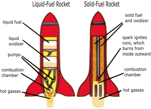 https://openclipart.org/image/300px/svg_to_png/272491/rocketdiagram.png