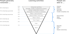 https://openclipart.org/image/300px/svg_to_png/277312/Cone_Of_Experience_Learning_100_pct_Vectorized.png