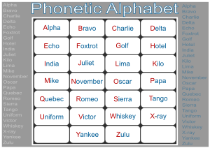https://openclipart.org/image/300px/svg_to_png/281166/Phonetic-Alphabet.png
