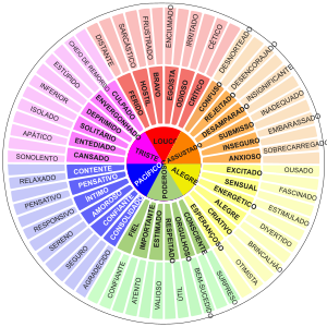 https://openclipart.org/image/300px/svg_to_png/283825/feelings_wheel.png