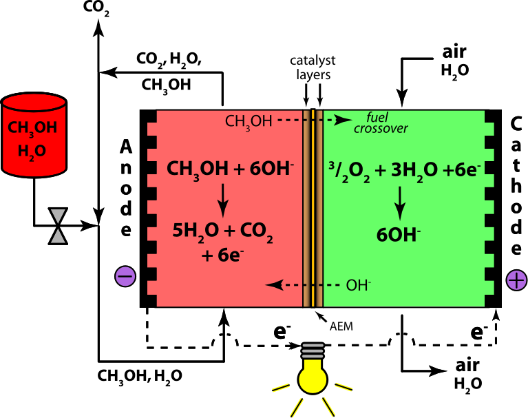 Direct Methanol Alkaline Fuel Cell Color- Anion Exchange Membrane