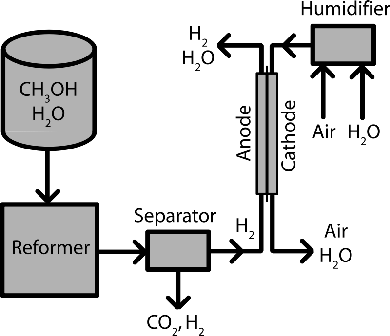 Indirect Methanol Fuel Cell