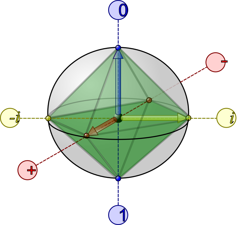 Bloch Sphere with Clifford octahedron