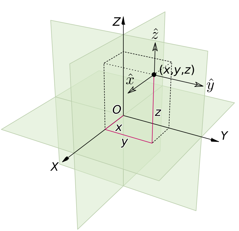 3D Catersian Coordinate System